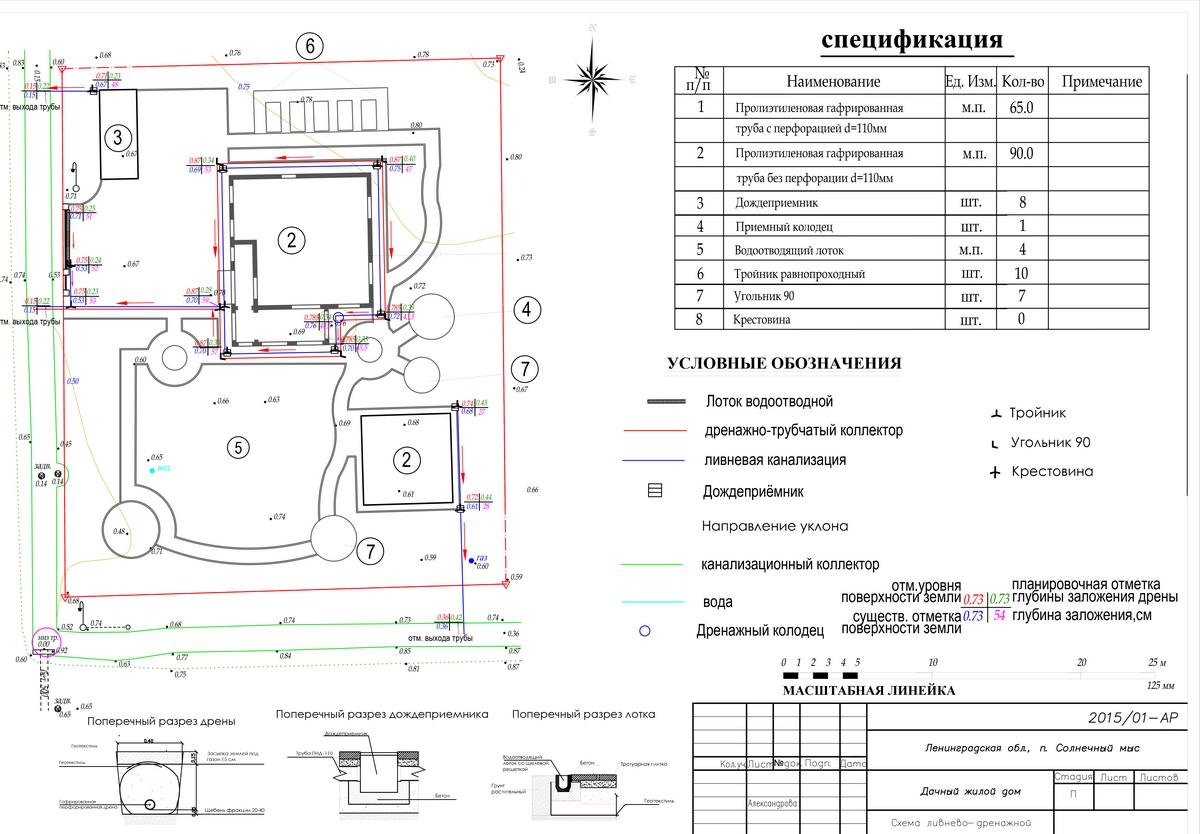Описание ливневых канализаций со схемами